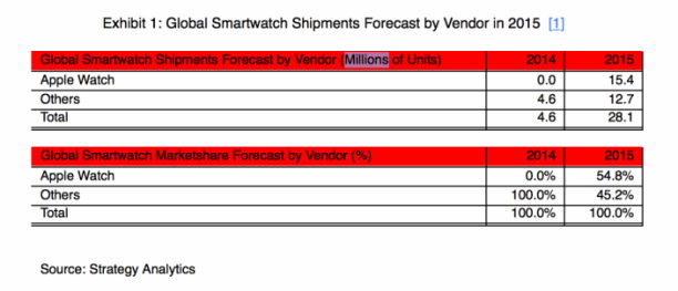 shipments 2015