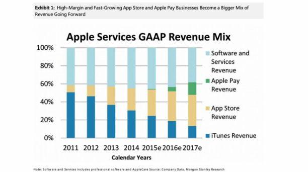 stanley 2 - apple services gaap rev