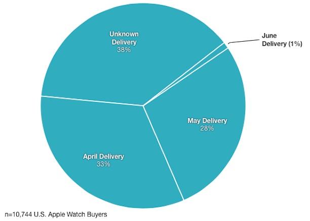 apple watch dates