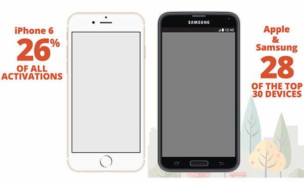 iPhone und Samsung