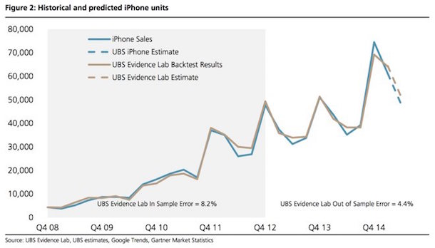 ubs_iphone_q2_2015