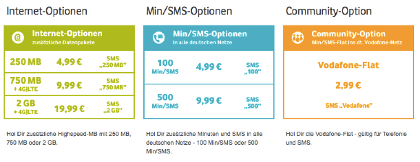 vodafone_prepaid_optionen