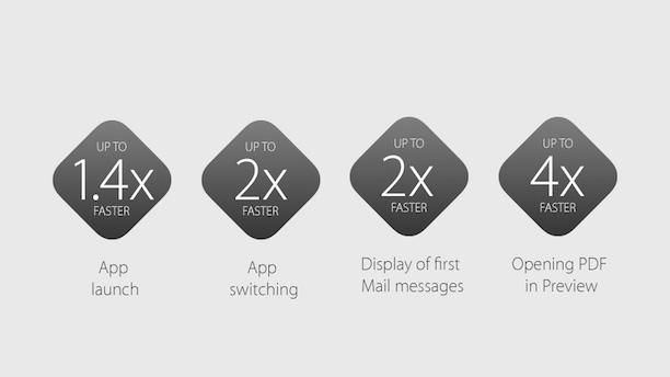 OS X 10.11 Performance