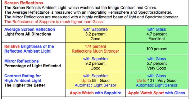 apple_watch_display_reflexion2