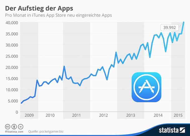 apps_neu_eingereicht