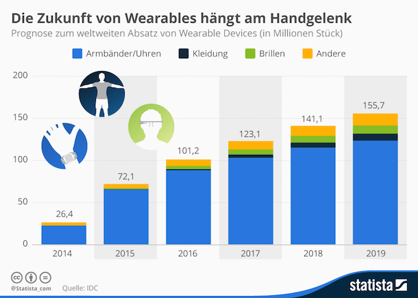 wearables_statista_220615