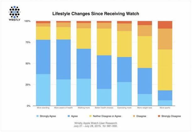 Apple-Watch-Lifestyle-Changes-800x552