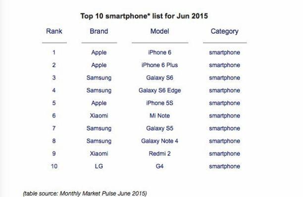liste top smart