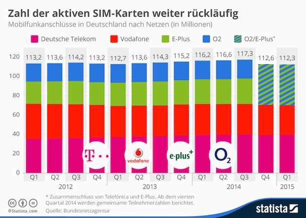 mobilfunkanschluesse_deutschland