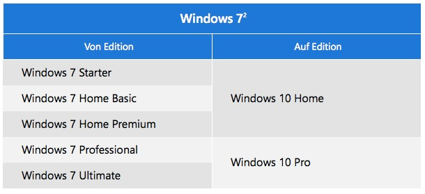 windows10_von7upgrade