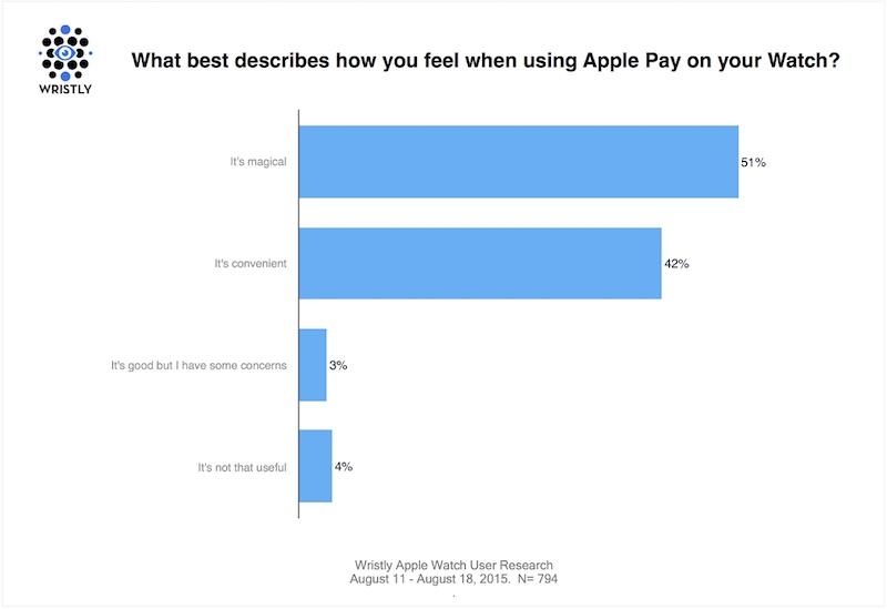 apple_pay_studie1