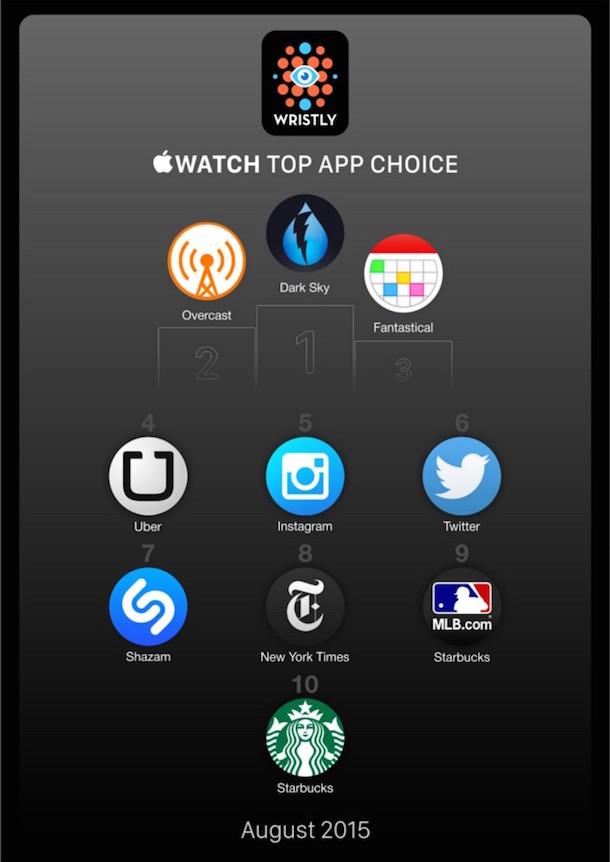 apps_watch_beliebt