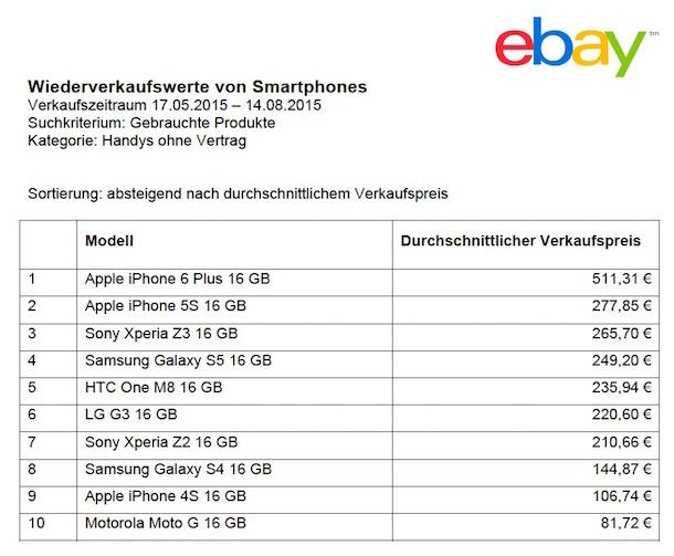 ebay_smartphones_preise