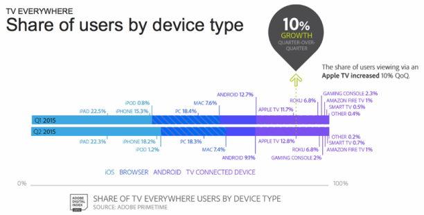 Diagramm Nutzer Gerätetypen