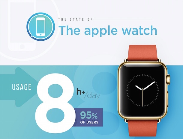 apple_watch_umfrage_imore1