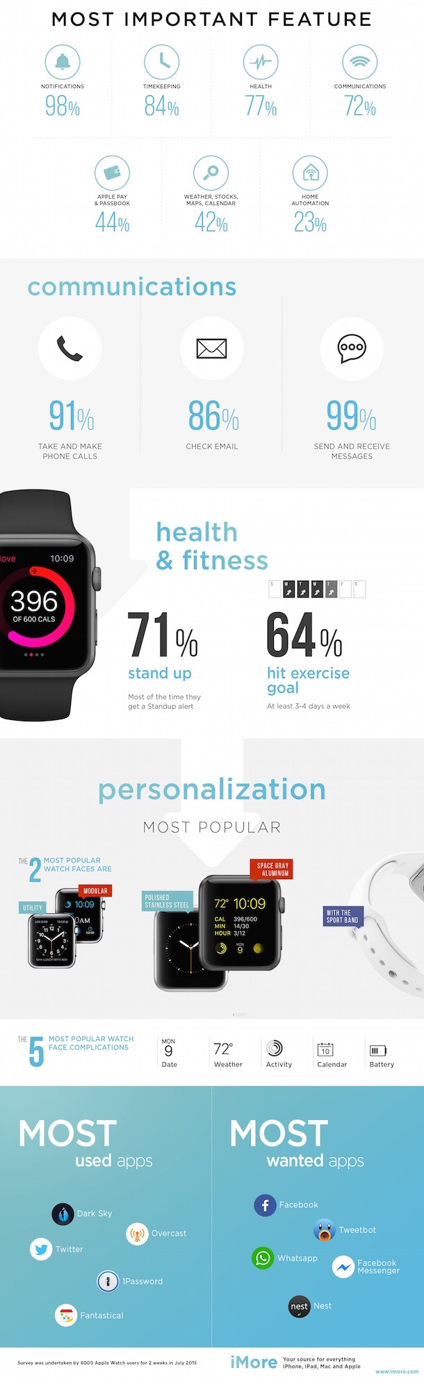 apple_watch_umfrage_imore2