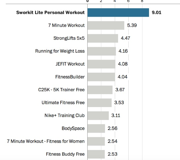 fitness_apps_test