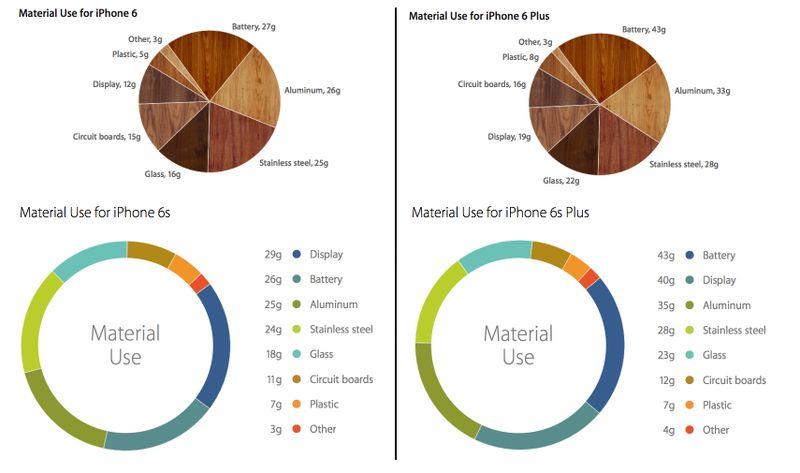 iphone6_6s_gewicht_material