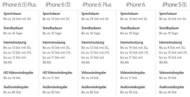 iphone6s_akkulaufzeit