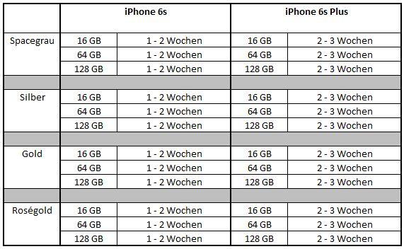 iphone 6s wann kaufen