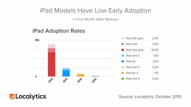 14864-10740-iPad-Adoption-Rate-l