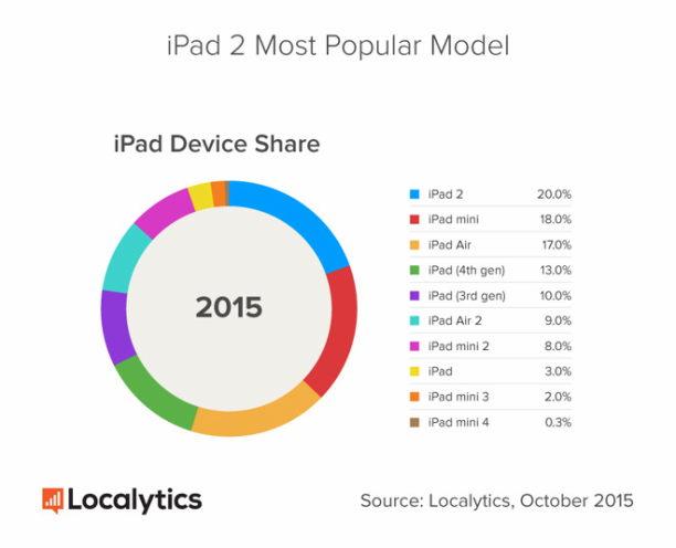14864-10741-iPad-Device-Share_1-l