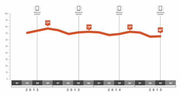 good tech statistik 2015