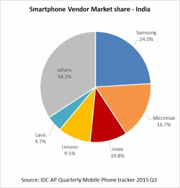 indien smartphone anteile 2015