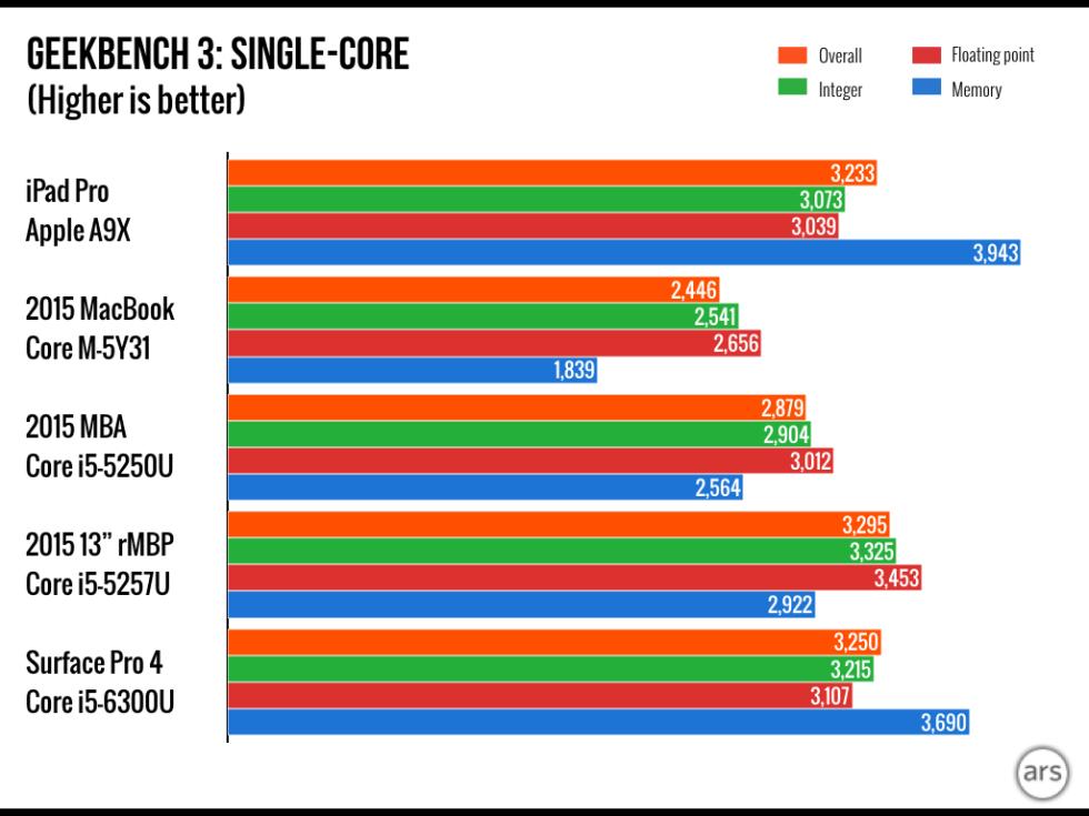 Benchmark Test IPad Pro So Stark Wie MacBook MacBook Air