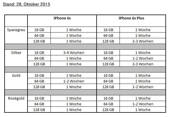 telekom_iphone6s_lieferzeit_nov2015