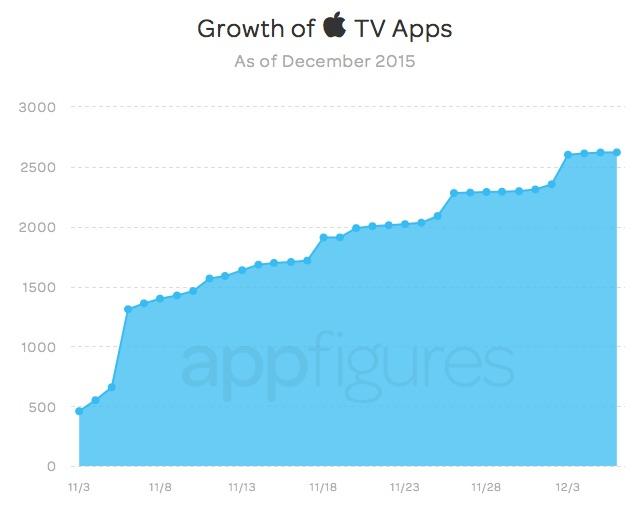 apps_appletv_groth