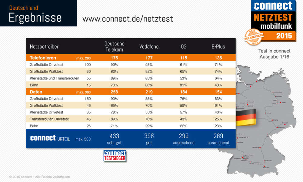 connect2015_netztest