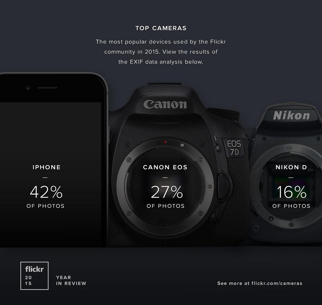 flickr_2015_cameras