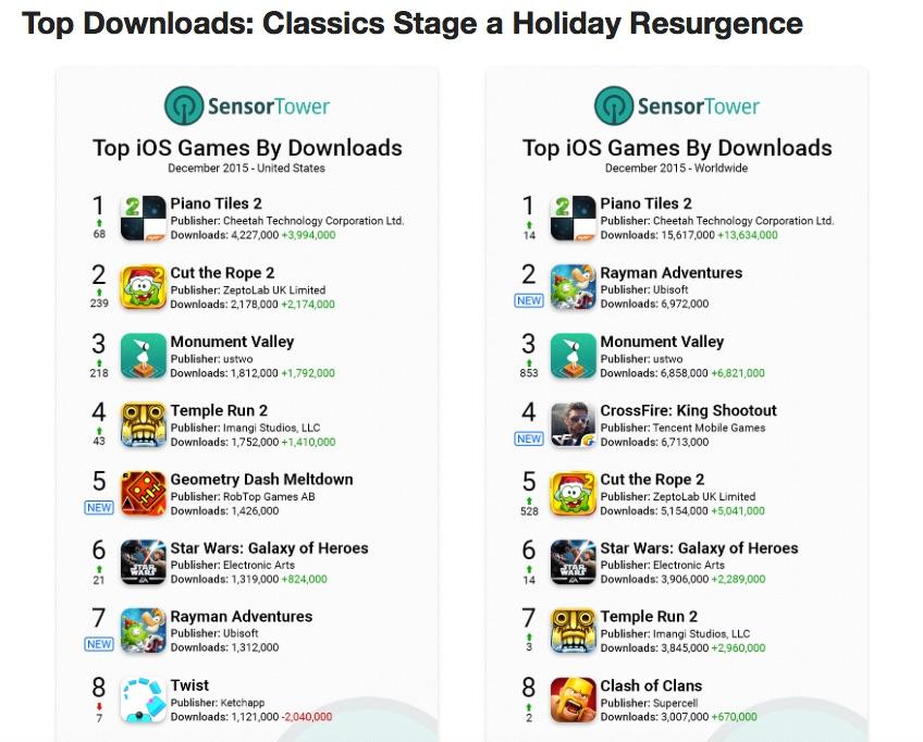 top_downloads_dez2015