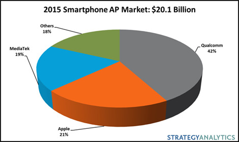 Strategy Analytics Smartphones
