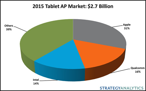 Strategy Analytics Tablets