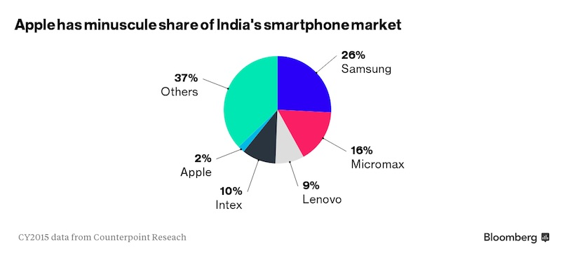 bloomberg-india-iphone-market