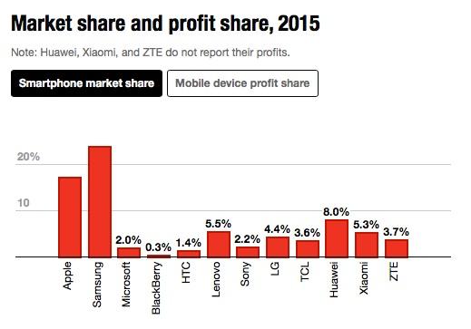 smartphone_marktanteil_2015