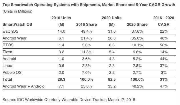 IDC-apple-watch-2016-to-2020
