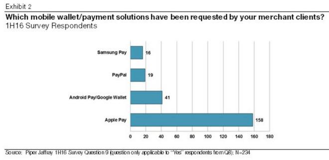 apple_pay_umfrage