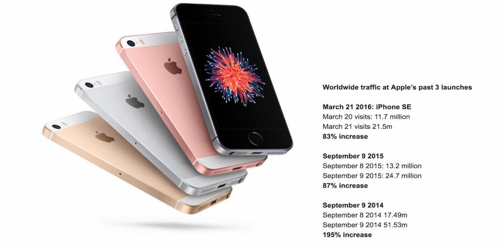 similarweb-iphone-se