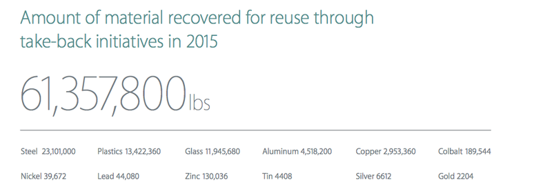 apple_recycling_016_gold