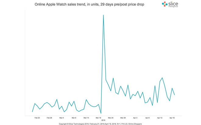 apple_watch_slice