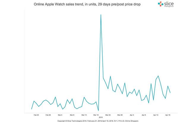 apple_watch_slice
