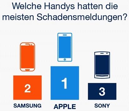 Smartphone Schadensmeldung