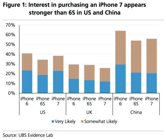 iphone7_interesse