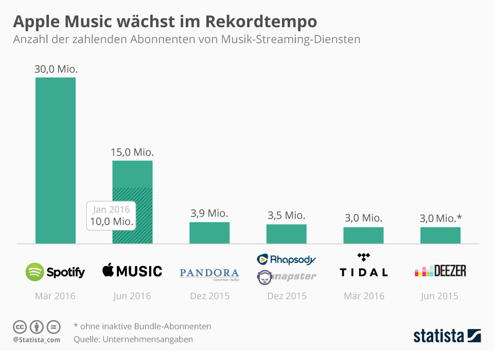 grafi_musik_abos_vergleich