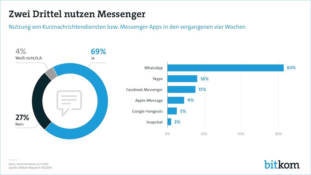 messenger_deutschland