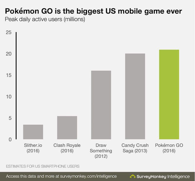 pokemon-go-numbers-800x744