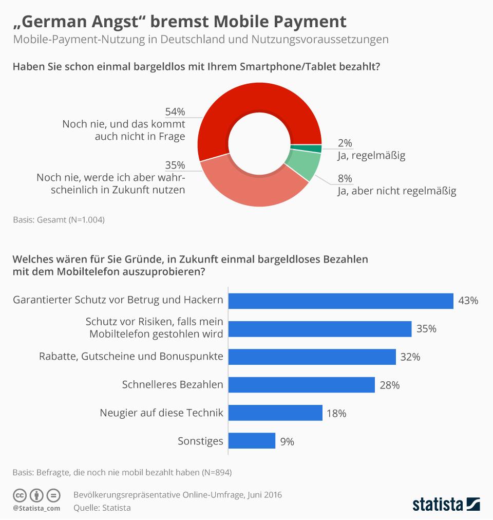 umfrage_mobiles_bezahlen_in_d